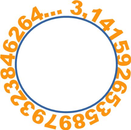 pi on circle